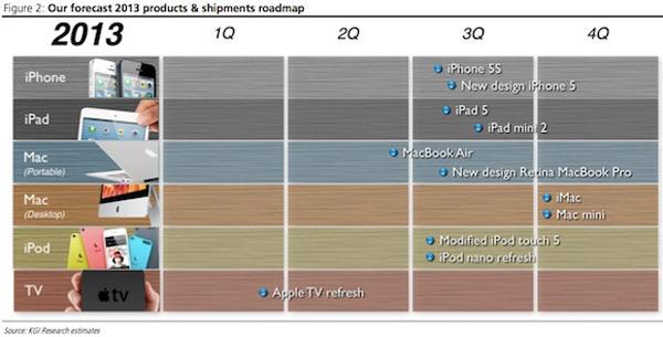 El iPad Mini 2 llegará después del iPad 5